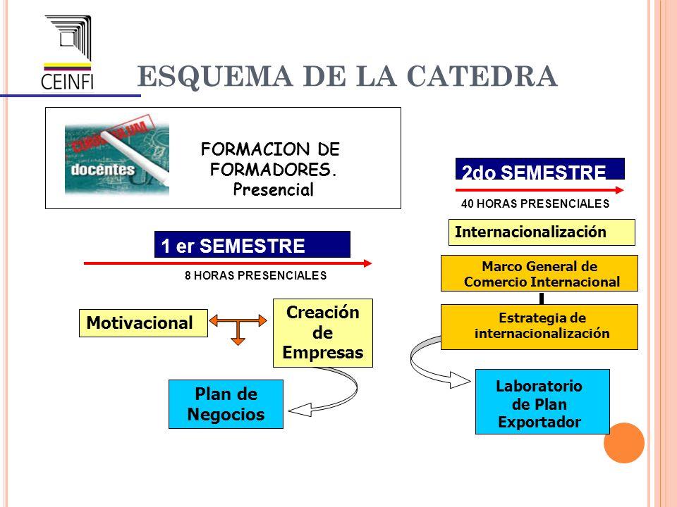 ESQUEMA DE LA CATEDRA FORMACION DE FORMADORES. Presencial 1 er SEMESTRE Motivacional Creación de Empresas Plan de Negocios 8 HORAS PRESENCIALES 2do SE