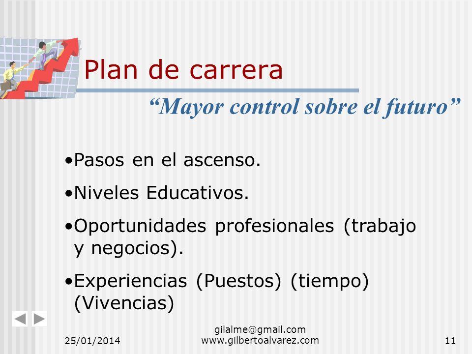 Plan de carrera Pasos en el ascenso. Niveles Educativos. Oportunidades profesionales (trabajo y negocios). Experiencias (Puestos) (tiempo) (Vivencias)