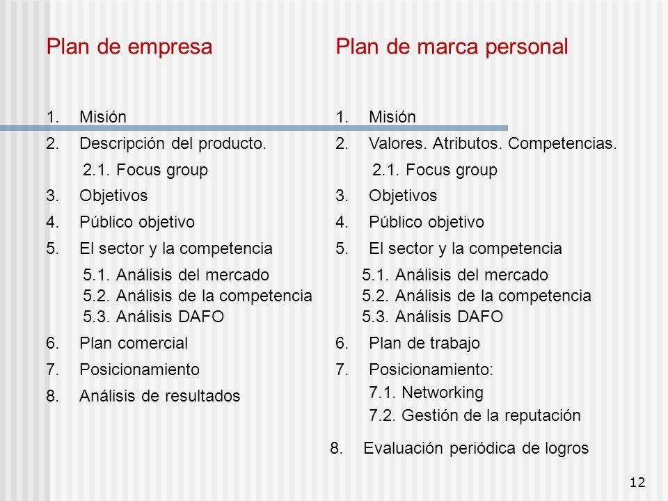 Plan de empresa 1.Misión 2.1.Focus group 2.Descripción del producto. 5.El sector y la competencia 4.Público objetivo 3.Objetivos 6.Plan comercial 7.Po