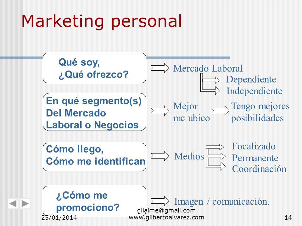 Marketing personal En qué segmento(s) Del Mercado Laboral o Negocios Mejor me ubico Tengo mejores posibilidades Qué soy, ¿Qué ofrezco? Mercado Laboral
