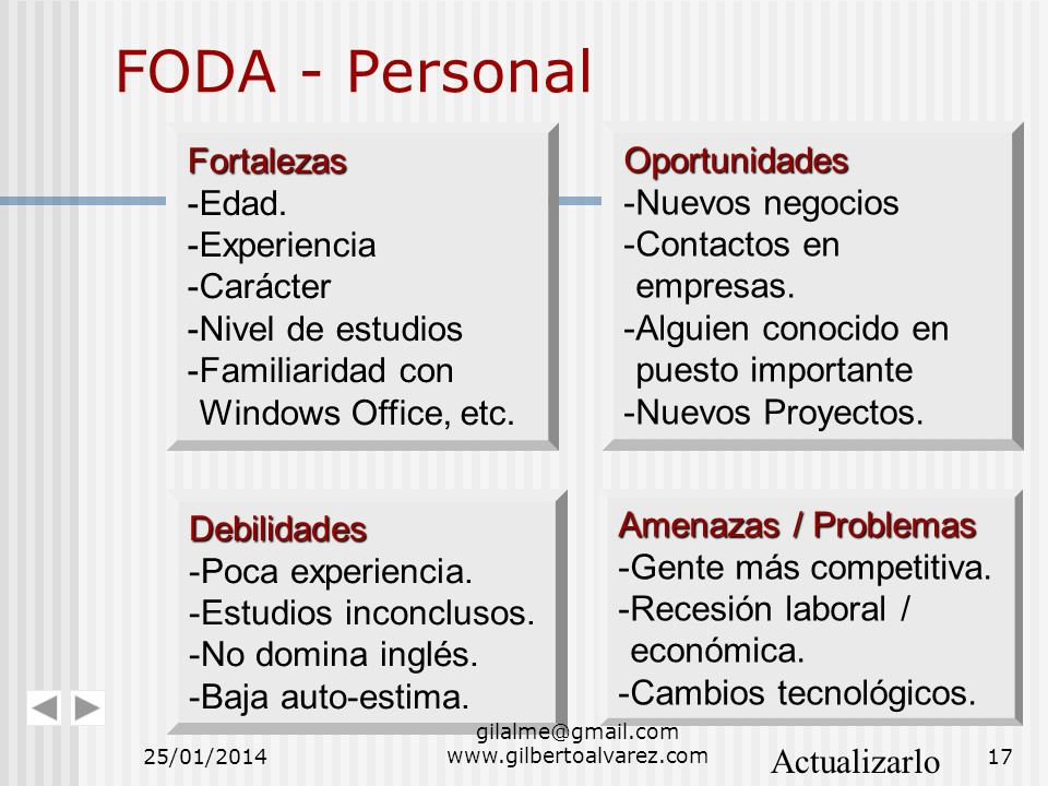 FODA - Personal Fortalezas -Edad. -Experiencia -Carácter -Nivel de estudios -Familiaridad con Windows Office, etc. Oportunidades -Nuevos negocios -Con