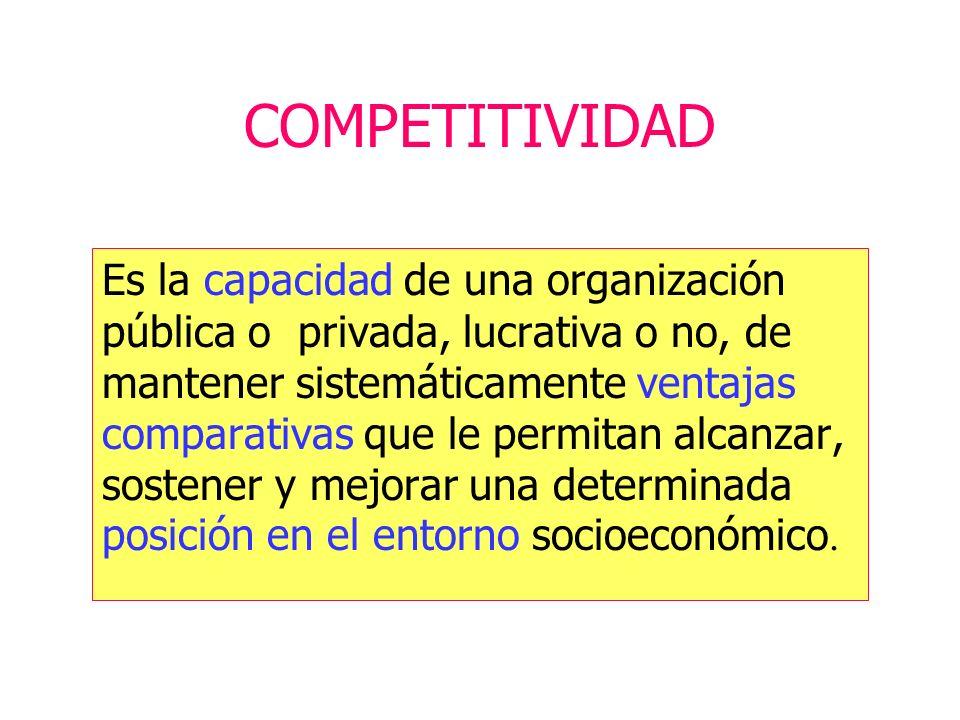 COMPETITIVIDAD Es la capacidad de una organización pública o privada, lucrativa o no, de mantener sistemáticamente ventajas comparativas que le permitan alcanzar, sostener y mejorar una determinada posición en el entorno socioeconómico.