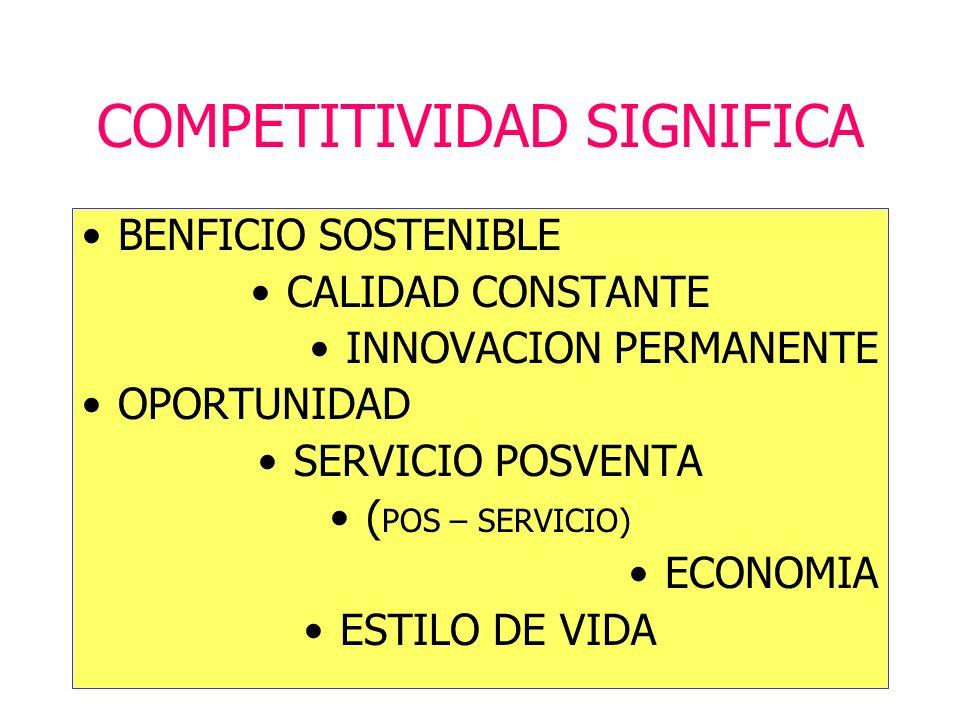 COMPETITIVIDAD SIGNIFICA BENFICIO SOSTENIBLE CALIDAD CONSTANTE INNOVACION PERMANENTE OPORTUNIDAD SERVICIO POSVENTA ( POS – SERVICIO) ECONOMIA ESTILO DE VIDA