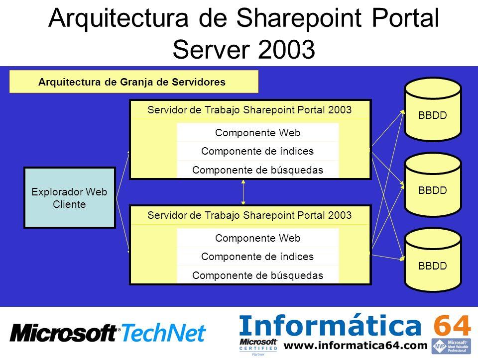 Arquitectura de Sharepoint Portal Server 2003 Explorador Web Cliente Servidor de Trabajo Sharepoint Portal 2003 Componente Web Componente de índices Componente de búsquedas Arquitectura de Granja de Servidores Servidor de Trabajo Sharepoint Portal 2003 Componente Web Componente de índices Componente de búsquedas BBDD