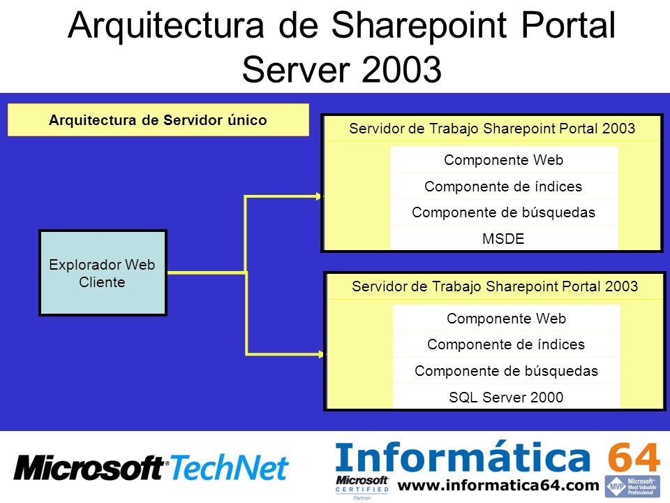 Arquitectura de Sharepoint Portal Server 2003 Explorador Web Cliente Componente Web Componente de índices Componente de búsquedas MSDE Servidor de Trabajo Sharepoint Portal 2003 Componente Web Componente de índices Componente de búsquedas SQL Server 2000 Arquitectura de Servidor único