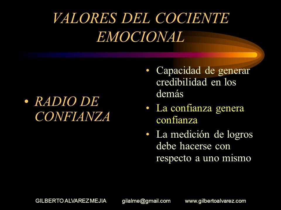 GILBERTO ALVAREZ MEJIA gilalme@gmail.com www.gilbertoalvarez.com VALORES DEL COCIENTE EMOCIONAL (La intuición) Involucrarse en búsqueda de soluciones
