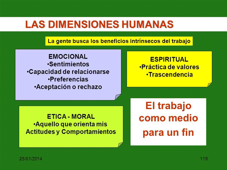 EMOCIONAL Sentimientos Capacidad de relacionarse Preferencias Aceptación o rechazo ESPIRITUAL Práctica de valores Trascendencia ETICA - MORAL Aquello