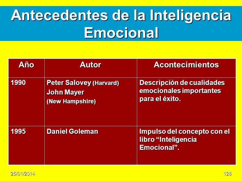 Antecedentes de la Inteligencia Emocional AcontecimientosAutorAño Impulso del concepto con el libro Inteligencia Emocional. Daniel Goleman 1995 Descri
