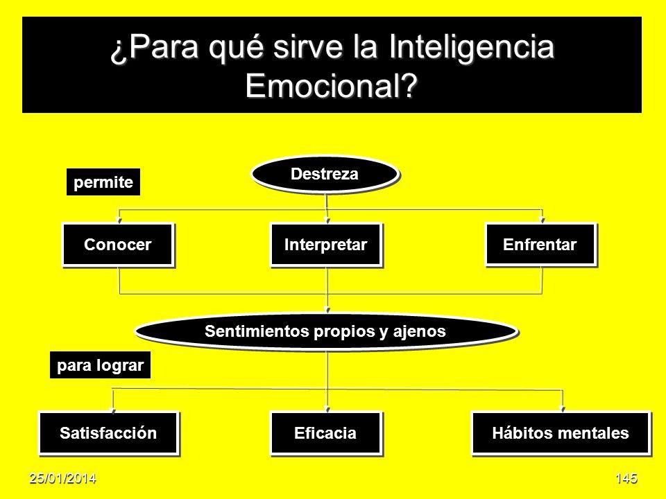 ¿Para qué sirve la Inteligencia Emocional? Destreza Conocer Interpretar Enfrentar Sentimientos propios y ajenos Satisfacción Eficacia Hábitos mentales