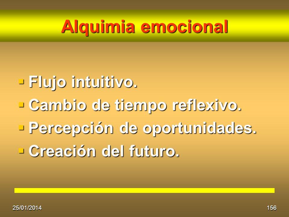 Alquimia emocional Flujo intuitivo. Flujo intuitivo. Cambio de tiempo reflexivo. Cambio de tiempo reflexivo. Percepción de oportunidades. Percepción d