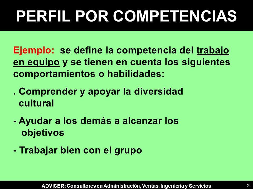 ADVISER: Consultores en Administración, Ventas, Ingeniería y Servicios PERFIL POR COMPETENCIAS Ejemplo: se define la competencia del trabajo en equipo y se tienen en cuenta los siguientes comportamientos o habilidades:.