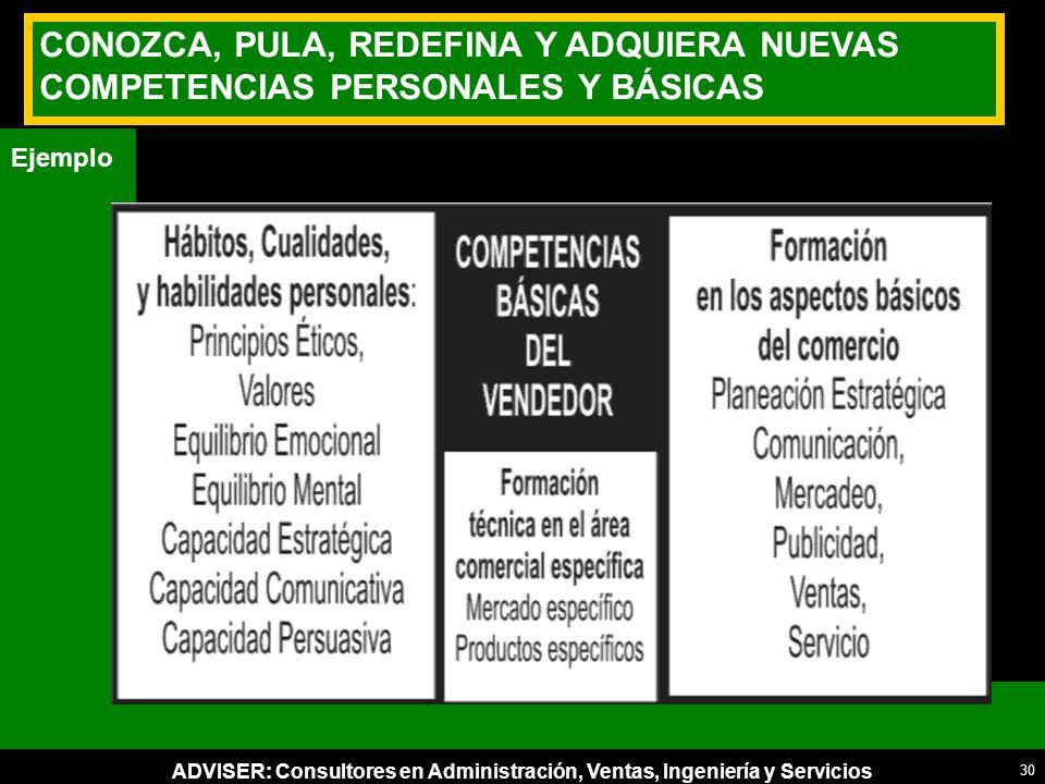 ADVISER: Consultores en Administración, Ventas, Ingeniería y Servicios CONOZCA, PULA, REDEFINA Y ADQUIERA NUEVAS COMPETENCIAS PERSONALES Y BÁSICAS Ejemplo 30