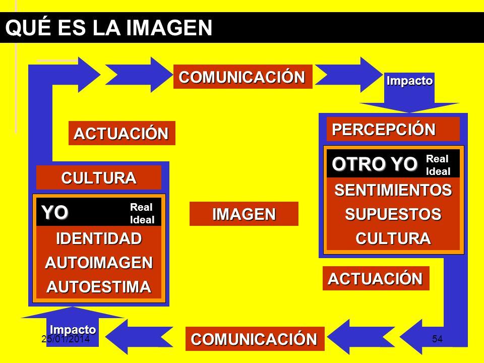 OTRO YO Real Ideal ACTUACIÓN CULTURA COMUNICACIÓN PERCEPCIÓN SENTIMIENTOS SUPUESTOS CULTURA ACTUACIÓN COMUNICACIÓN QUÉ ES LA IMAGEN YO Real Ideal IDENTIDAD AUTOESTIMA AUTOIMAGEN IMAGEN Impacto Impacto 25/01/201454
