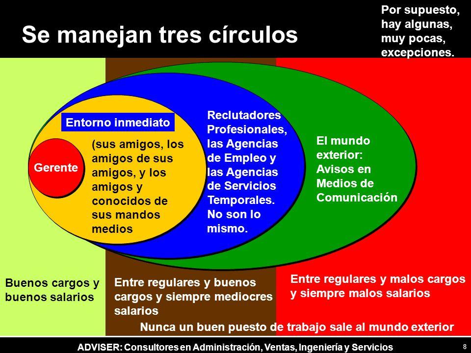 ADVISER: Consultores en Administración, Ventas, Ingeniería y Servicios Nunca un buen puesto de trabajo sale al mundo exterior Se manejan tres círculos
