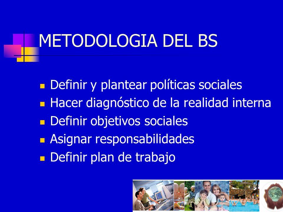 METODOLOGIA DEL BS Definir y plantear políticas sociales Hacer diagnóstico de la realidad interna Definir objetivos sociales Asignar responsabilidades