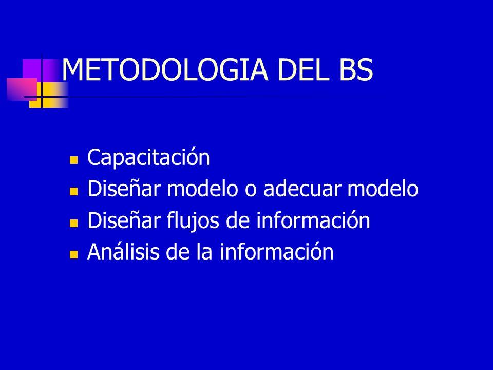METODOLOGIA DEL BS Capacitación Diseñar modelo o adecuar modelo Diseñar flujos de información Análisis de la información