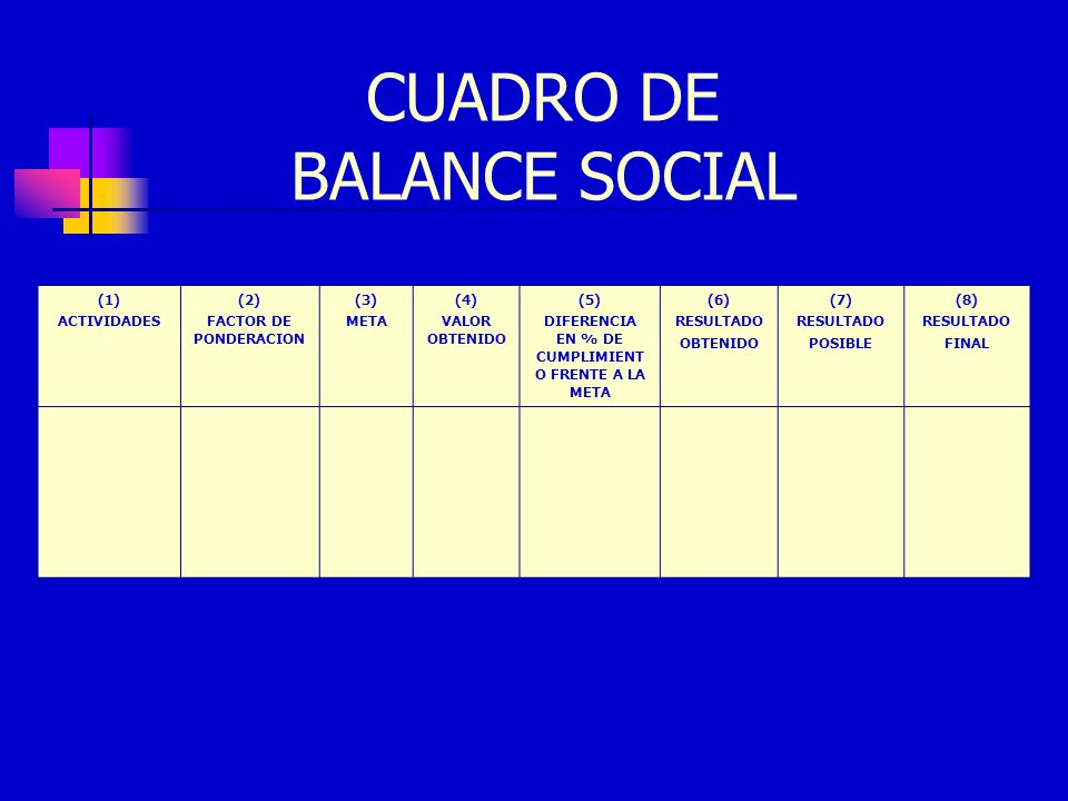 CUADRO DE BALANCE SOCIAL (1) ACTIVIDADES (2) FACTOR DE PONDERACION (3) META (4) VALOR OBTENIDO (5) DIFERENCIA EN % DE CUMPLIMIENT O FRENTE A LA META (