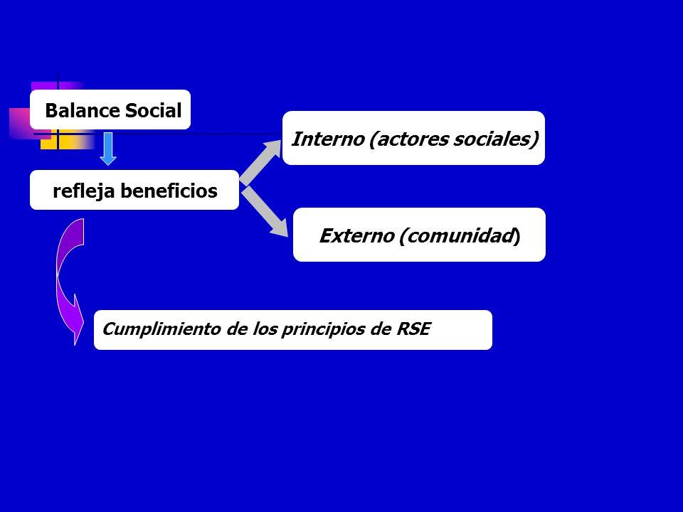Interno (actores sociales) refleja beneficios Externo (comunidad) Balance Social Cumplimiento de los principios de RSE