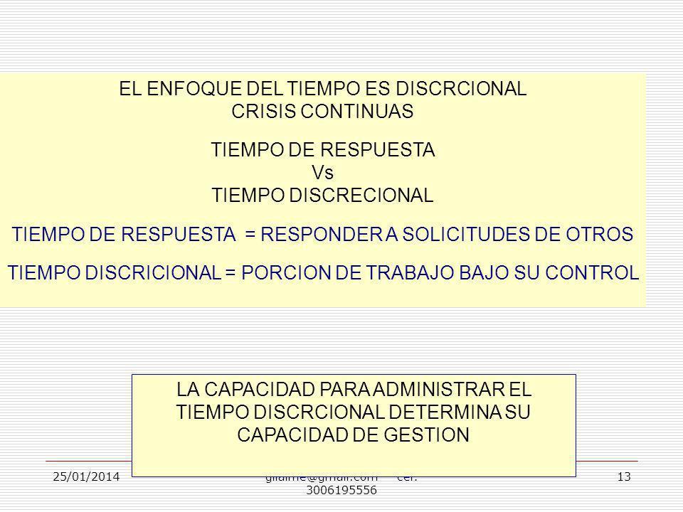 25/01/2014gilalme@gmail.com cel: 3006195556 13 EL ENFOQUE DEL TIEMPO ES DISCRCIONAL CRISIS CONTINUAS TIEMPO DE RESPUESTA Vs TIEMPO DISCRECIONAL TIEMPO