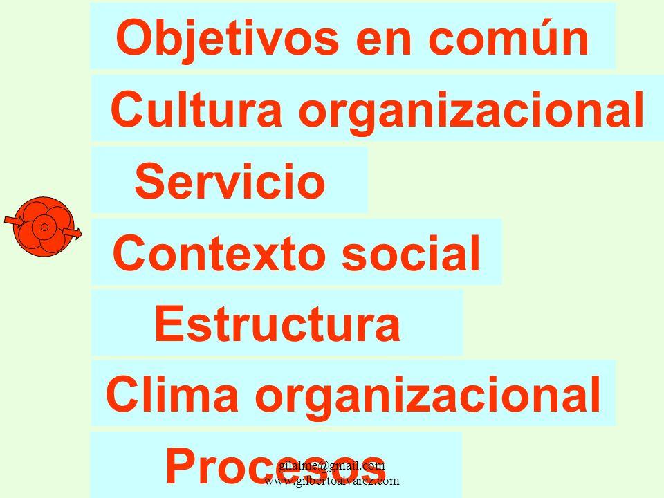 Elementos que caracterizan a una organización: gilalme@gmail.com www.gilbertoalvarez.com