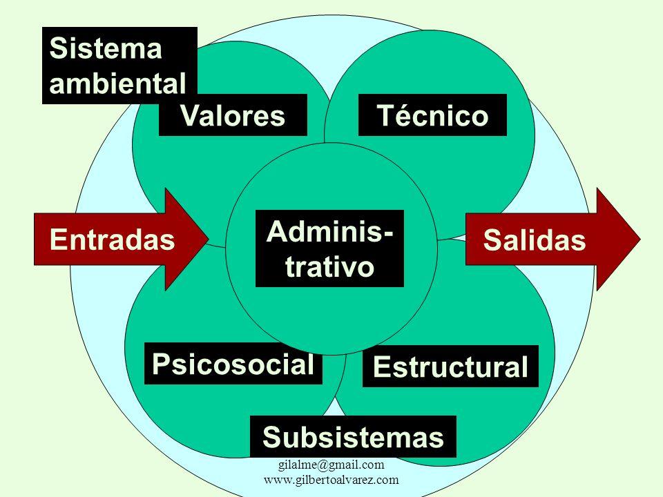 Sistema ambiental Entradas Salidas Procesos gilalme@gmail.com www.gilbertoalvarez.com