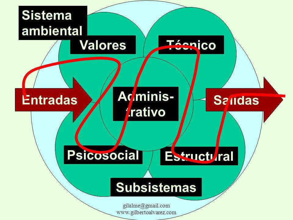 La toma de decisiones adecuadas depende, entre otros factores, de la calidad de la información y de su flujo. gilalme@gmail.com www.gilbertoalvarez.co