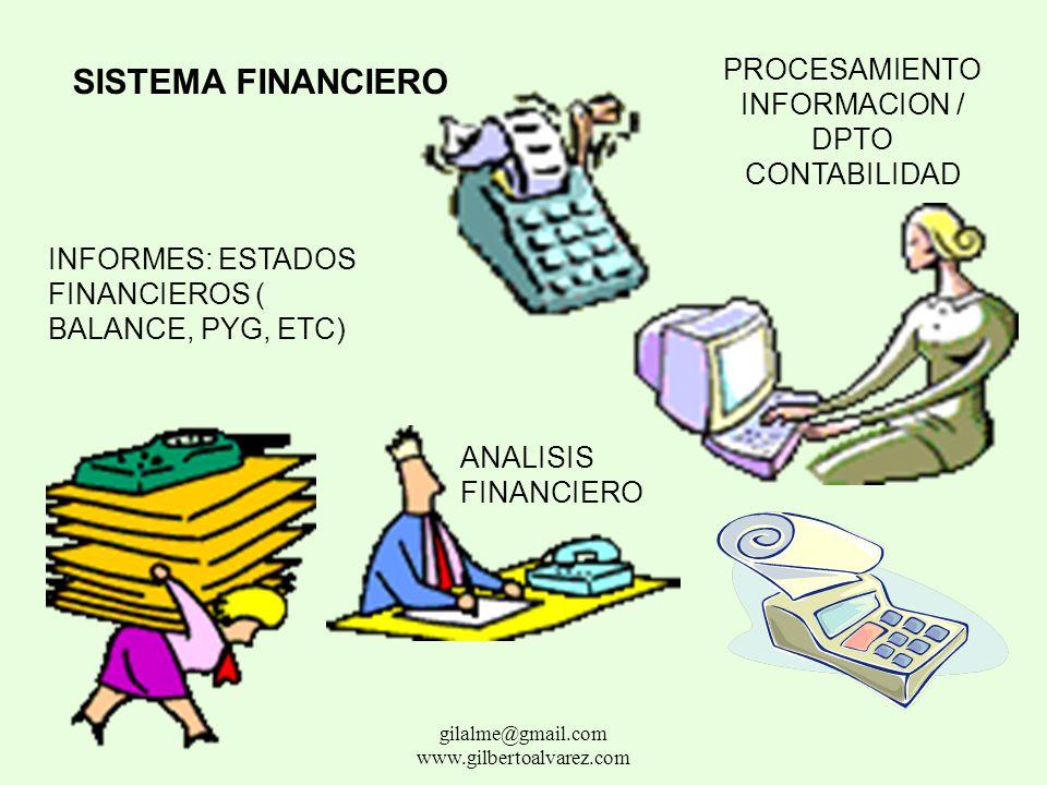 SISTEMA FINANCIERO Conjunto de políticas y normas establecidas por la institución para la realización de sus operaciones financieras: Subsistemas de:
