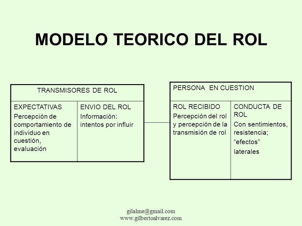 CLASES DE ROLES DIRECTIVO : Gestionar y administrar (coordinar y controlar) en nombre de las directrices generales COLABORADOR: Ejecutor, el emprended