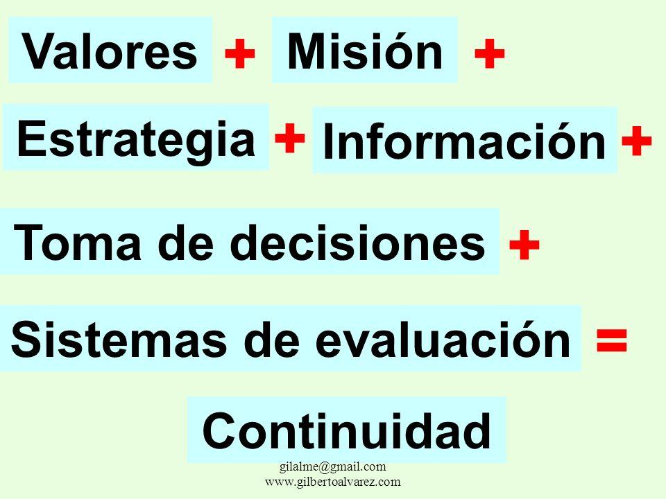LABOR ADMINISTRATIVA FIJACION DE OBJETIVOS PLANEACION INTEGRACION DE RECURSOS ORGANIZACIÓN IMPLEMENTACION CONTROL gilalme@gmail.com www.gilbertoalvare