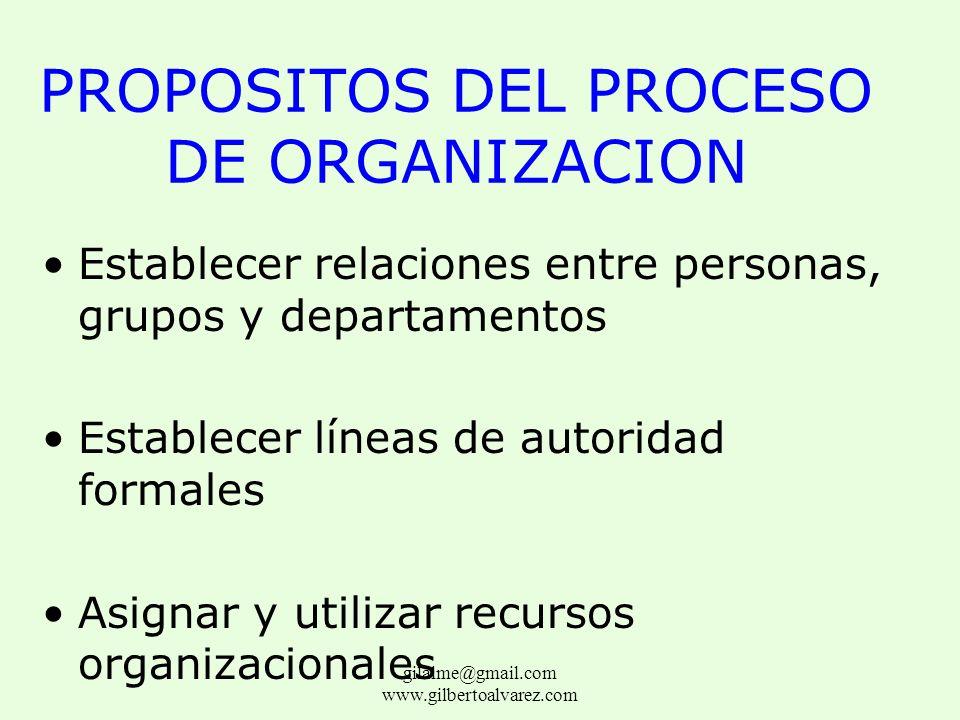 PROPOSITOS DEL PROCESO DE ORGANIZACION División del trabajo en puestos y departamentos Asignación de tareas y responsabilidades Coordinación de tareas