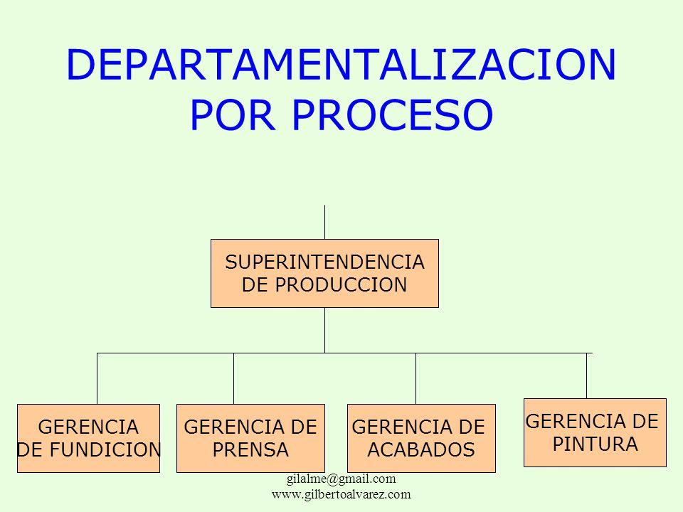 DEPARTAMENTALIZACION GEOGRAFICA VICEPRESIDENCIA DE VENTAS ZONA NORTEZONA SURZONA CENTRO gilalme@gmail.com www.gilbertoalvarez.com