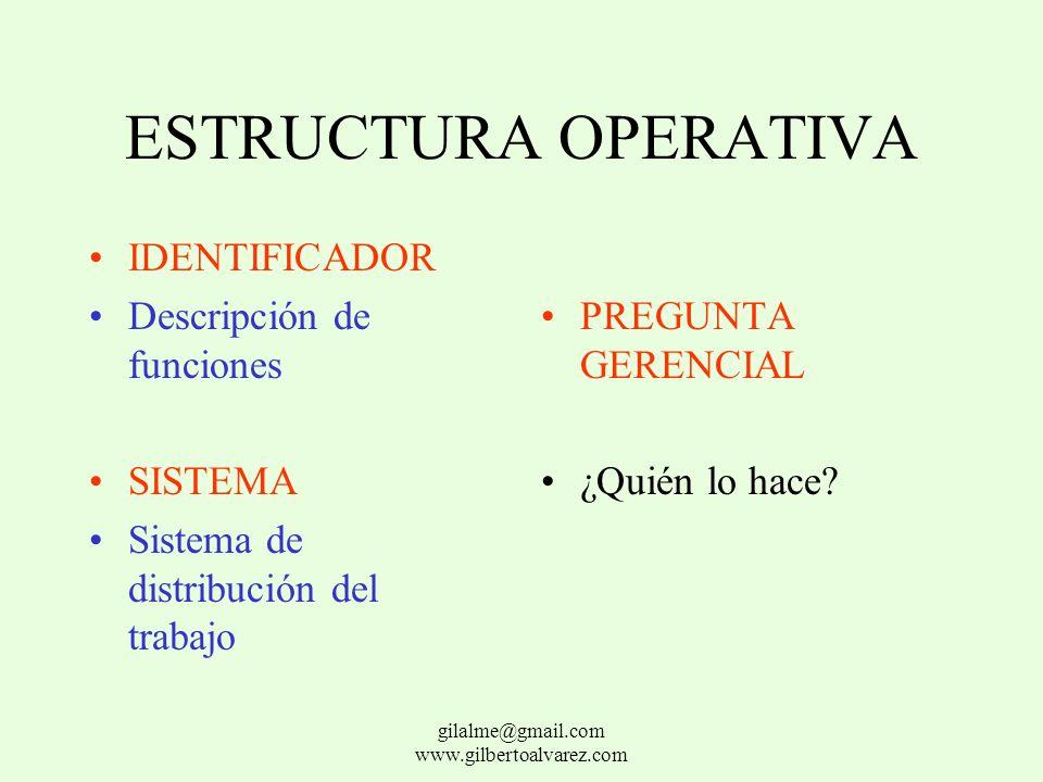 ESTRUCTURA OPERATIVA IDENTIFICADOR Procedimientos estándar y especificaciones SISTEMA Sistema de estandarización del trabajo PREGUNTA GERENCIAL ¿Cómo