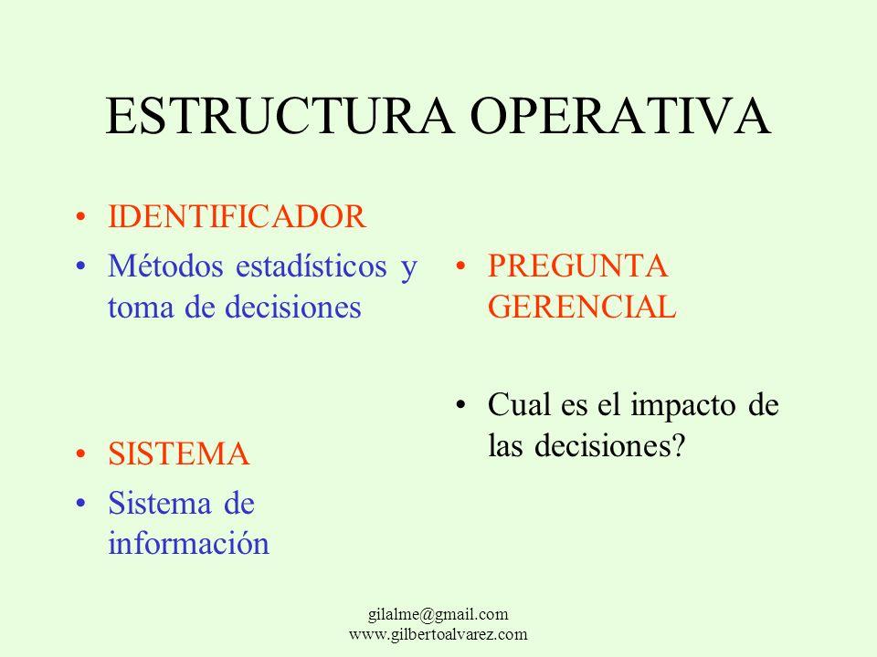 ESTRUCTURA OPERATIVA IDENTIFICADOR Descripción de funciones SISTEMA Sistema de distribución del trabajo PREGUNTA GERENCIAL ¿Quién lo hace? gilalme@gma