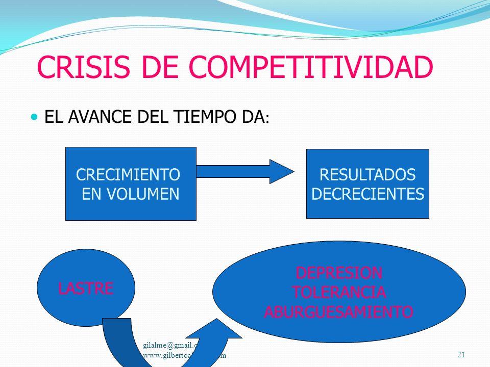 ARMAS PARA UNA BUENA COMPETITIVIDAD Calidad Precio Características Garantías Publicidad Necesidades del mercado Redes de distribución y comercializaci
