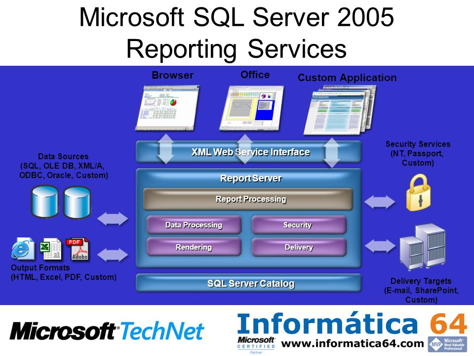 SQL Server Catalog Report Server XML Web Service Interface Report Processing Delivery Delivery Targets (E-mail, SharePoint, Custom) Rendering Output Formats (HTML, Excel, PDF, Custom) Data Processing Data Sources (SQL, OLE DB, XML/A, ODBC, Oracle, Custom) Security Security Services (NT, Passport, Custom) Office Custom Application Browser Microsoft SQL Server 2005 Reporting Services