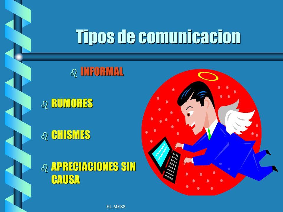 TIPOS DE COMUNICACIÓN bFbFbFbFORMAL bAbAbAbASCENDENTE bDbDbDbDESCENDENTE bHbHbHbHORIZONTAL bCbCbCbCRUZADA