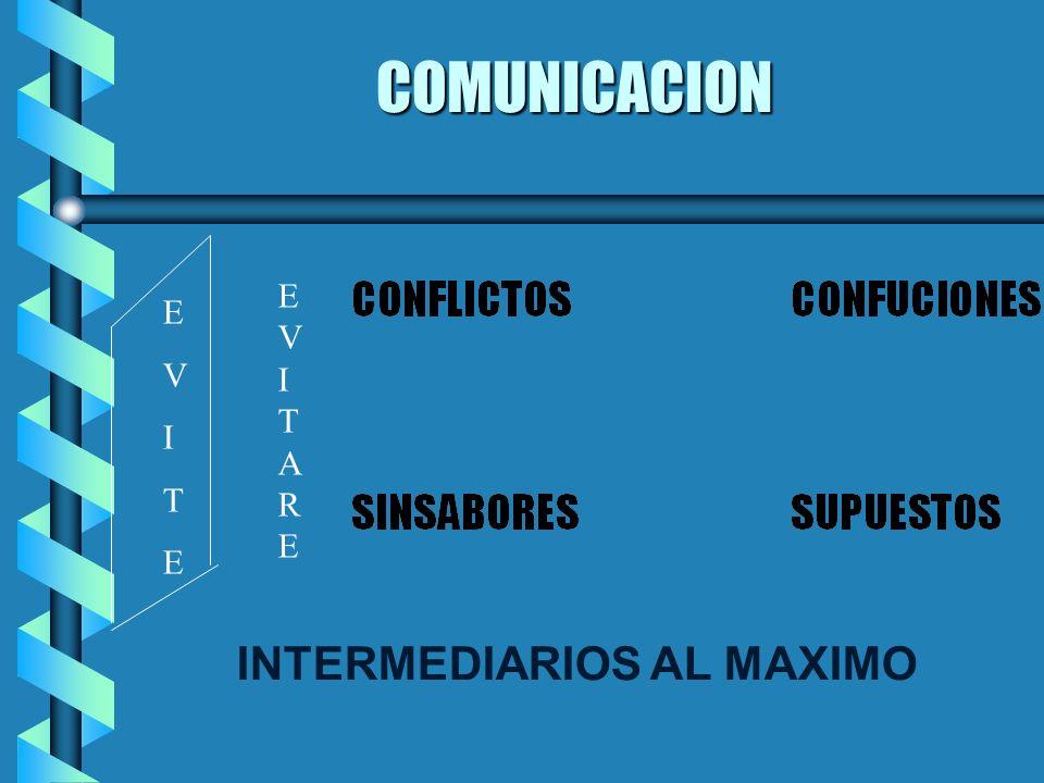 COMUNICACION b EL EMISOR b PENSAR LO QUE TRANSMITE b SELECCIONAR LO NECESARIO b LO VERDADERO b LO UTIL b PALABRAS APROPIADAS b GALERIA DE ARTE b EL RE