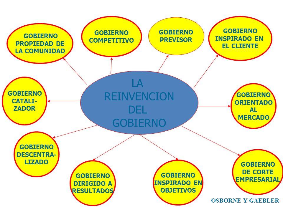 LA REINVENCION DEL GOBIERNO DESCENTRA- LIZADO GOBIERNO DIRIGIDO A RESULTADOS GOBIERNO ORIENTADO AL MERCADO GOBIERNO DE CORTE EMPRESARIAL GOBIERNO CATA