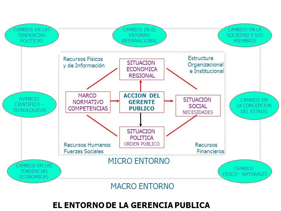 ACCION DEL GERENTE PUBLICO SITUACION ECONOMICA REGIONAL SITUACION POLITICA ORDEN PUBLICO SITUACION SOCIAL NECESIDADES MARCO NORMATIVO COMPETENCIAS Rec
