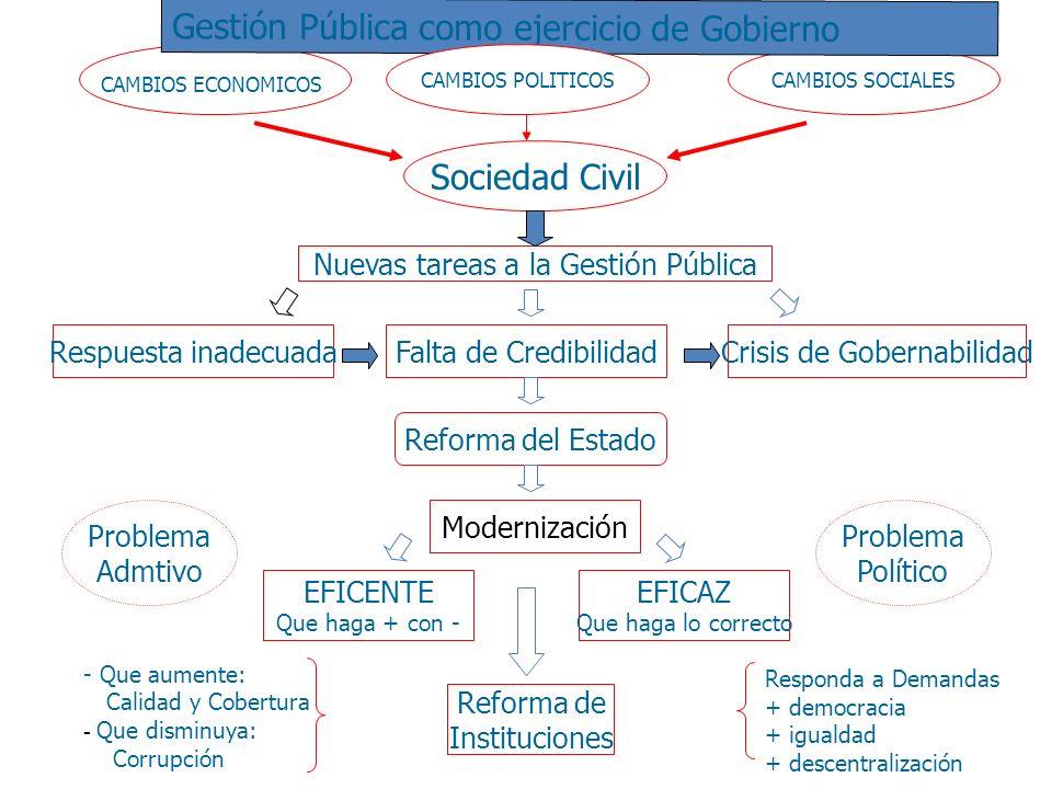 Sociedad Civil CAMBIOS ECONOMICOS CAMBIOS SOCIALES Respuesta inadecuada Nuevas tareas a la Gestión Pública Crisis de Gobernabilidad Reforma del Estado