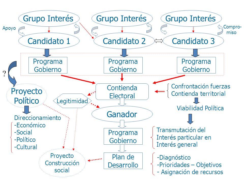Candidato 1Candidato 2Candidato 3 Grupo Interés Programa Gobierno Programa Gobierno Programa Gobierno Contienda Electoral Ganador Programa Gobierno Pl