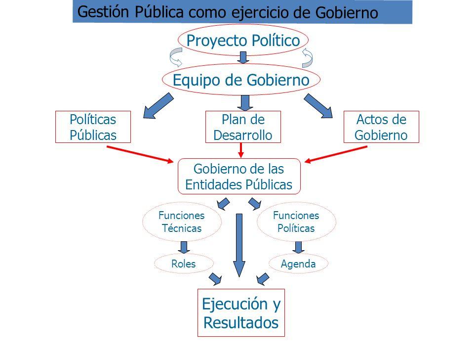 Equipo de Gobierno Proyecto Político Políticas Públicas Plan de Desarrollo Actos de Gobierno Gobierno de las Entidades Públicas Ejecución y Resultados