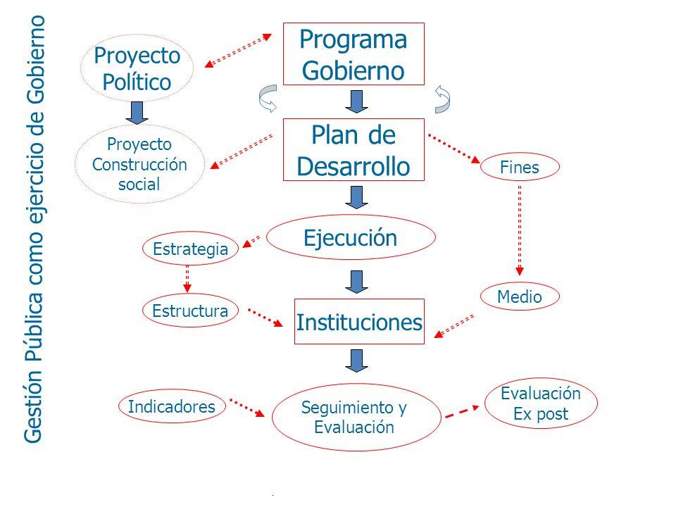 Ejecución Programa Gobierno Plan de Desarrollo Proyecto Político Proyecto Construcción social Instituciones Seguimiento y Evaluación Fines Medio Estra