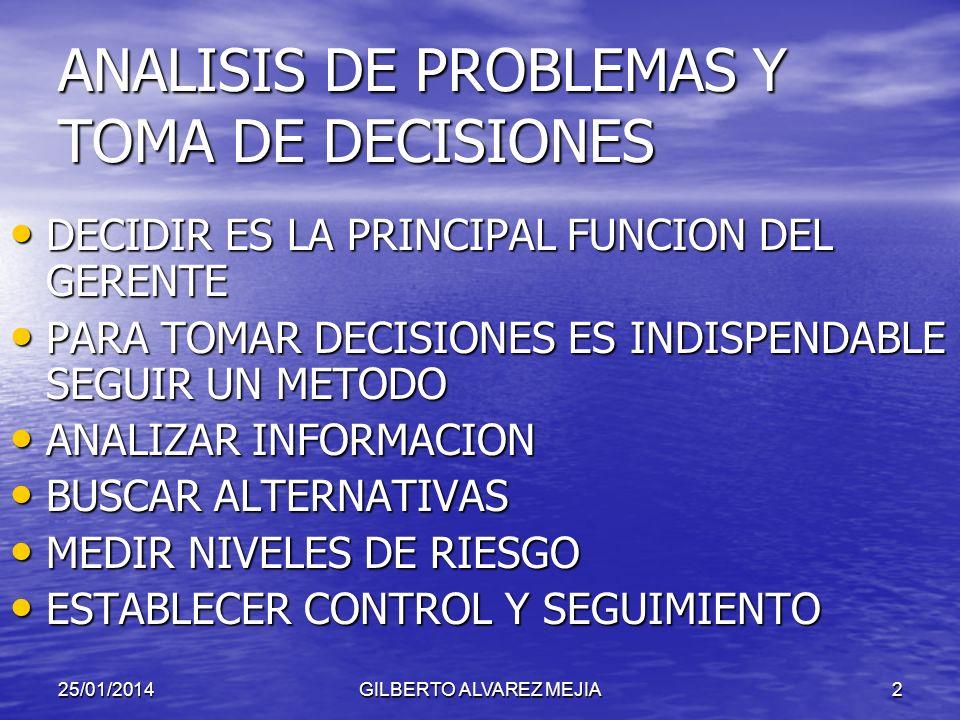 25/01/2014GILBERTO ALVAREZ MEJIA2 ANALISIS DE PROBLEMAS Y TOMA DE DECISIONES DECIDIR ES LA PRINCIPAL FUNCION DEL GERENTE DECIDIR ES LA PRINCIPAL FUNCION DEL GERENTE PARA TOMAR DECISIONES ES INDISPENDABLE SEGUIR UN METODO PARA TOMAR DECISIONES ES INDISPENDABLE SEGUIR UN METODO ANALIZAR INFORMACION ANALIZAR INFORMACION BUSCAR ALTERNATIVAS BUSCAR ALTERNATIVAS MEDIR NIVELES DE RIESGO MEDIR NIVELES DE RIESGO ESTABLECER CONTROL Y SEGUIMIENTO ESTABLECER CONTROL Y SEGUIMIENTO