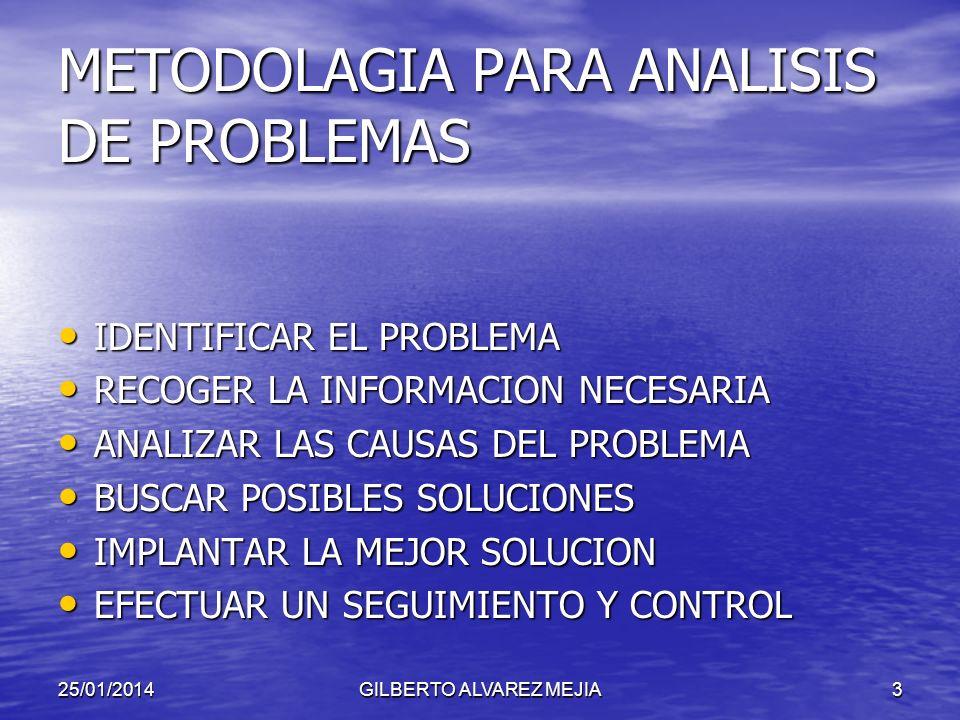 25/01/2014GILBERTO ALVAREZ MEJIA3 METODOLAGIA PARA ANALISIS DE PROBLEMAS IDENTIFICAR EL PROBLEMA IDENTIFICAR EL PROBLEMA RECOGER LA INFORMACION NECESARIA RECOGER LA INFORMACION NECESARIA ANALIZAR LAS CAUSAS DEL PROBLEMA ANALIZAR LAS CAUSAS DEL PROBLEMA BUSCAR POSIBLES SOLUCIONES BUSCAR POSIBLES SOLUCIONES IMPLANTAR LA MEJOR SOLUCION IMPLANTAR LA MEJOR SOLUCION EFECTUAR UN SEGUIMIENTO Y CONTROL EFECTUAR UN SEGUIMIENTO Y CONTROL