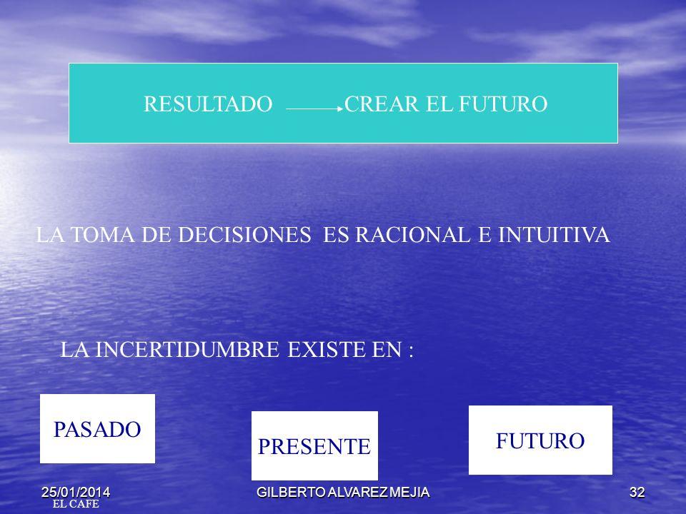 25/01/2014GILBERTO ALVAREZ MEJIA31 HIPOTESIS
