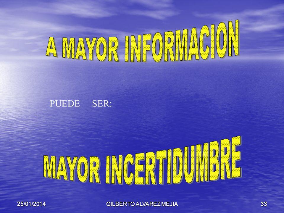 25/01/2014GILBERTO ALVAREZ MEJIA32 RESULTADO CREAR EL FUTURO LA TOMA DE DECISIONES ES RACIONAL E INTUITIVA LA INCERTIDUMBRE EXISTE EN : PASADO PRESENT