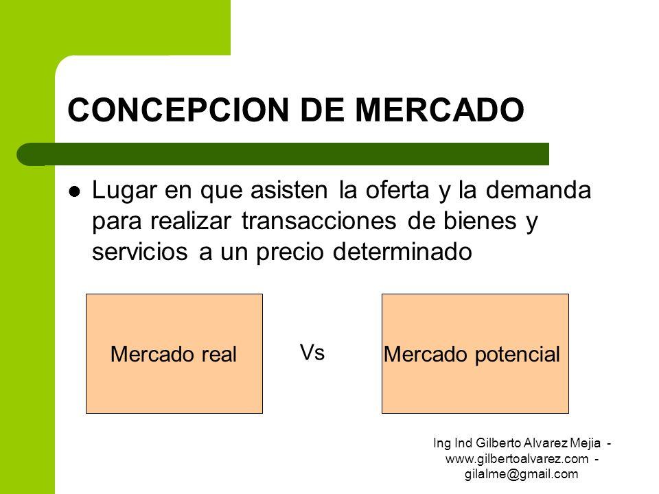CONCEPCION DE MERCADO Lugar en que asisten la oferta y la demanda para realizar transacciones de bienes y servicios a un precio determinado Mercado re