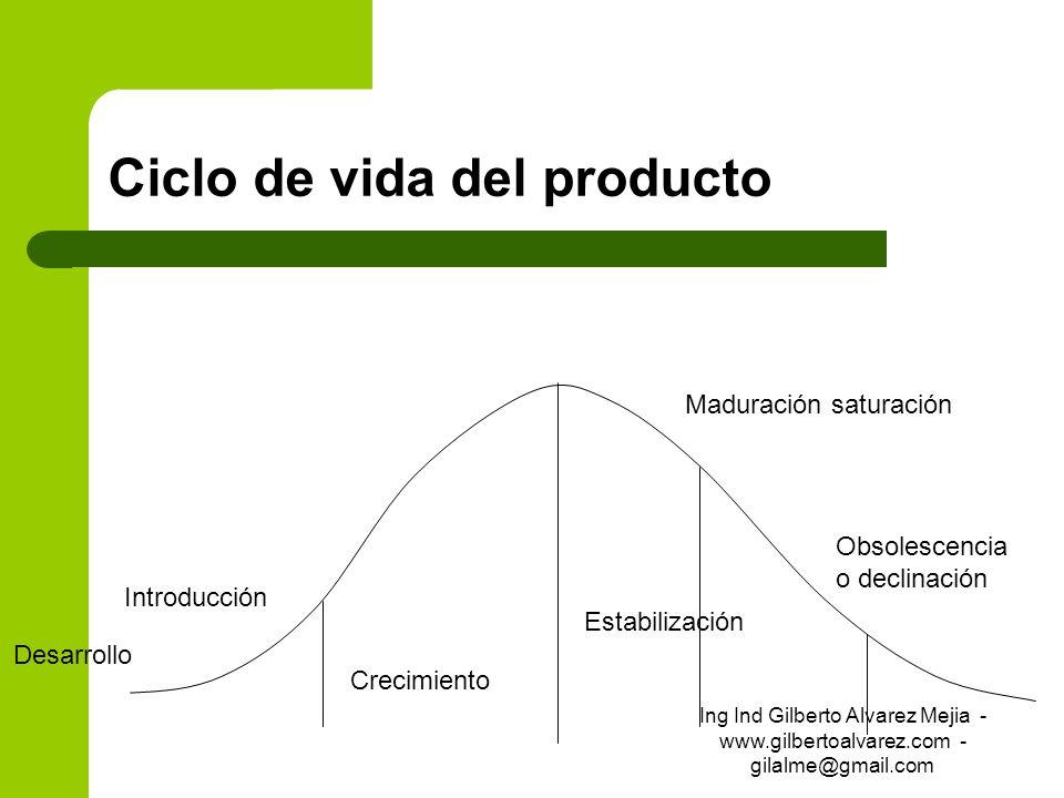 Ciclo de vida del producto Introducción Crecimiento Estabilización Maduración saturación Obsolescencia o declinación Desarrollo Ing Ind Gilberto Alvar