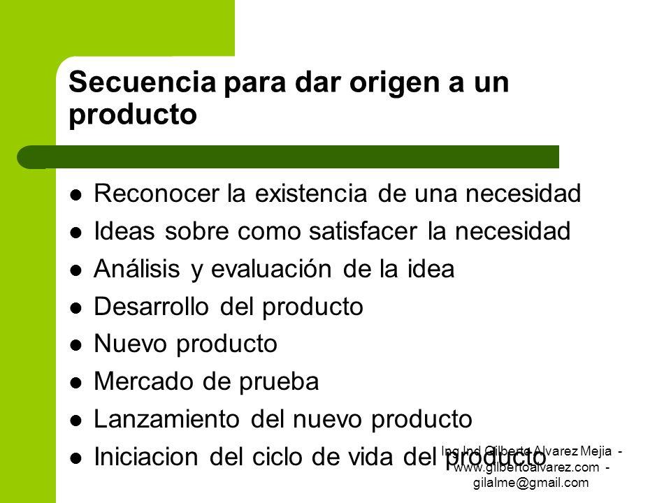 Secuencia para dar origen a un producto Reconocer la existencia de una necesidad Ideas sobre como satisfacer la necesidad Análisis y evaluación de la